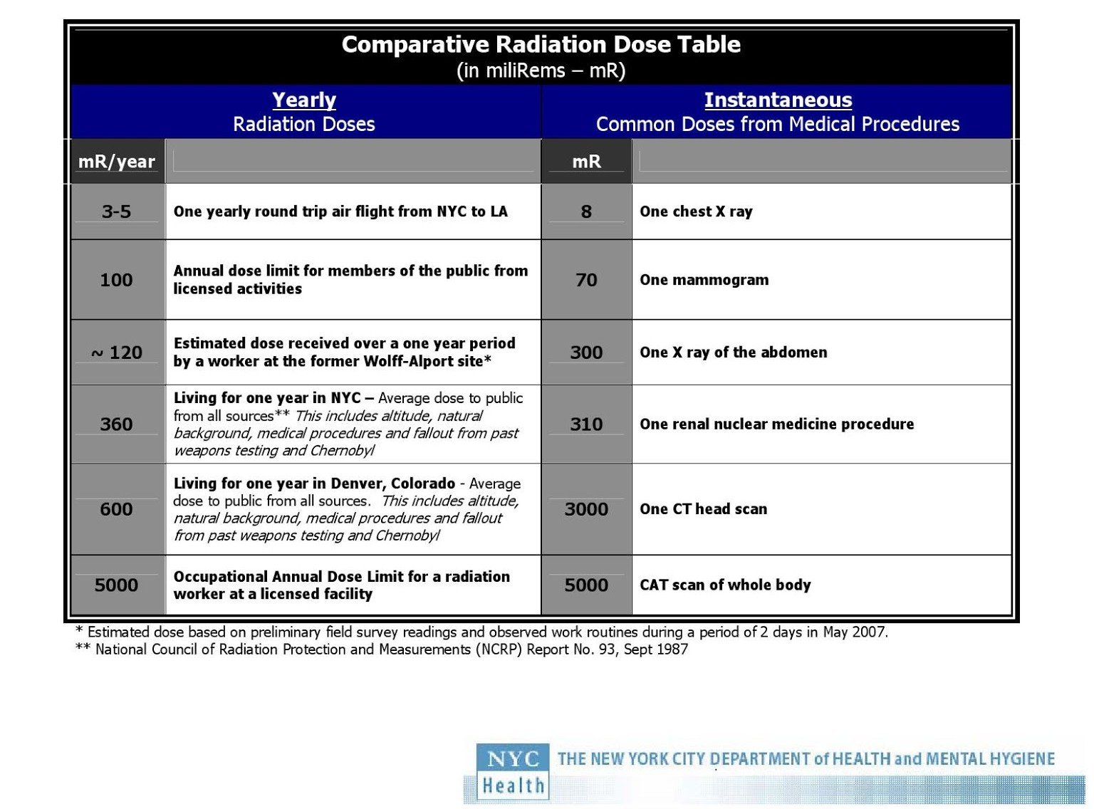 Comparative Radiation Dose Table